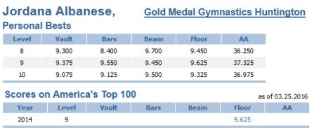 Jordana Albanese Gymnastics JO Personal Bests as of 3.25.16